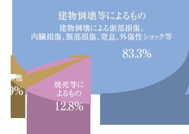 建物倒壊等によるもの 建物倒壊による頭部損傷、内臓損傷、頸部損傷、窒息、外傷性ショック等:83.3% 焼死等によるもの:12.8% その他:3.9%